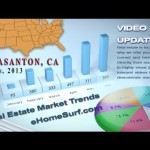 East Bay Real Estate Video Market Updates