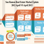 San Ramon Real Estate Updates