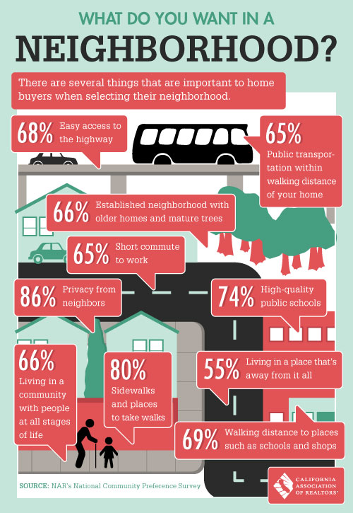choose the neighborhood when buying a home
