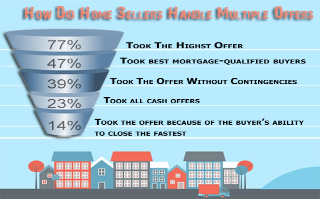 Multiple Offer Strategies When Selling Your Home