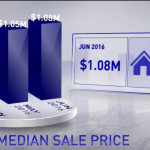 San Ramon Market Video update july 2016