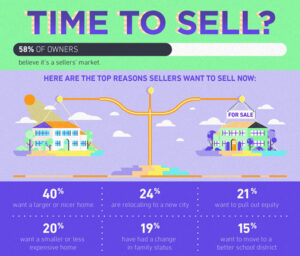 6 Top Motivations for Homeowners to sell Now