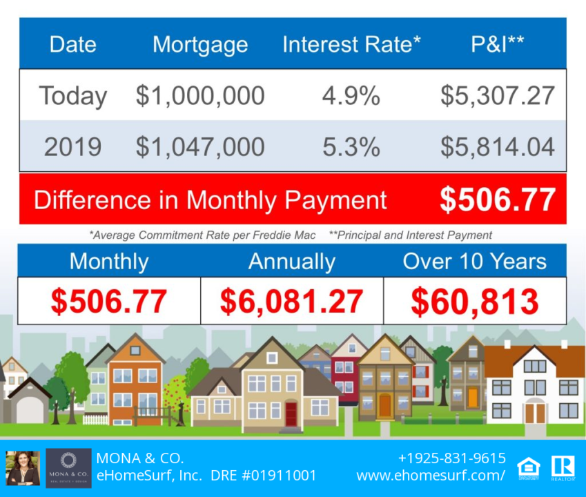 The impact of rising interest rates & prices
