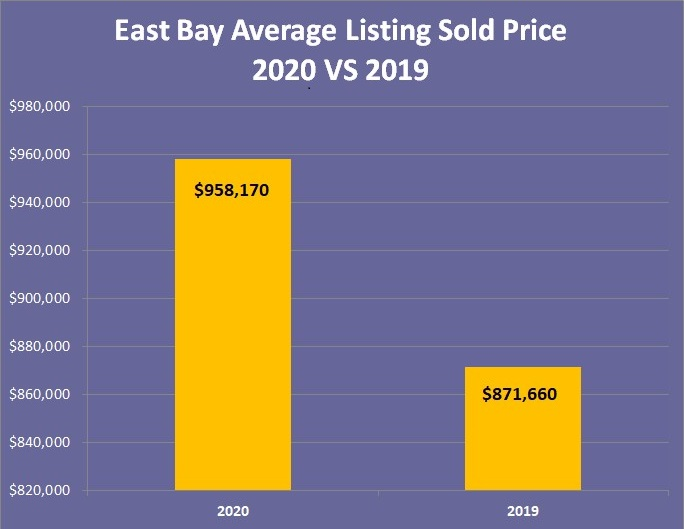 East Bay Average Listing Sold Price